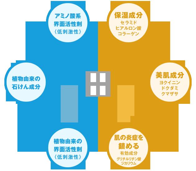 ベストミックス成分の図
